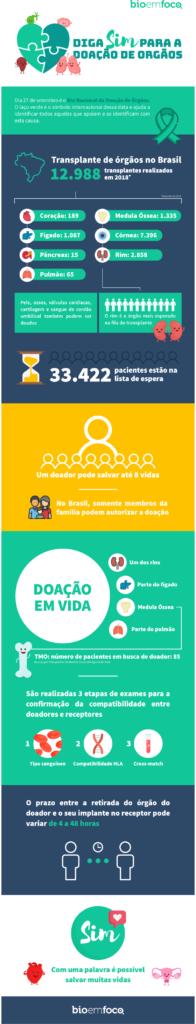 doação-de-órgãos-infografico