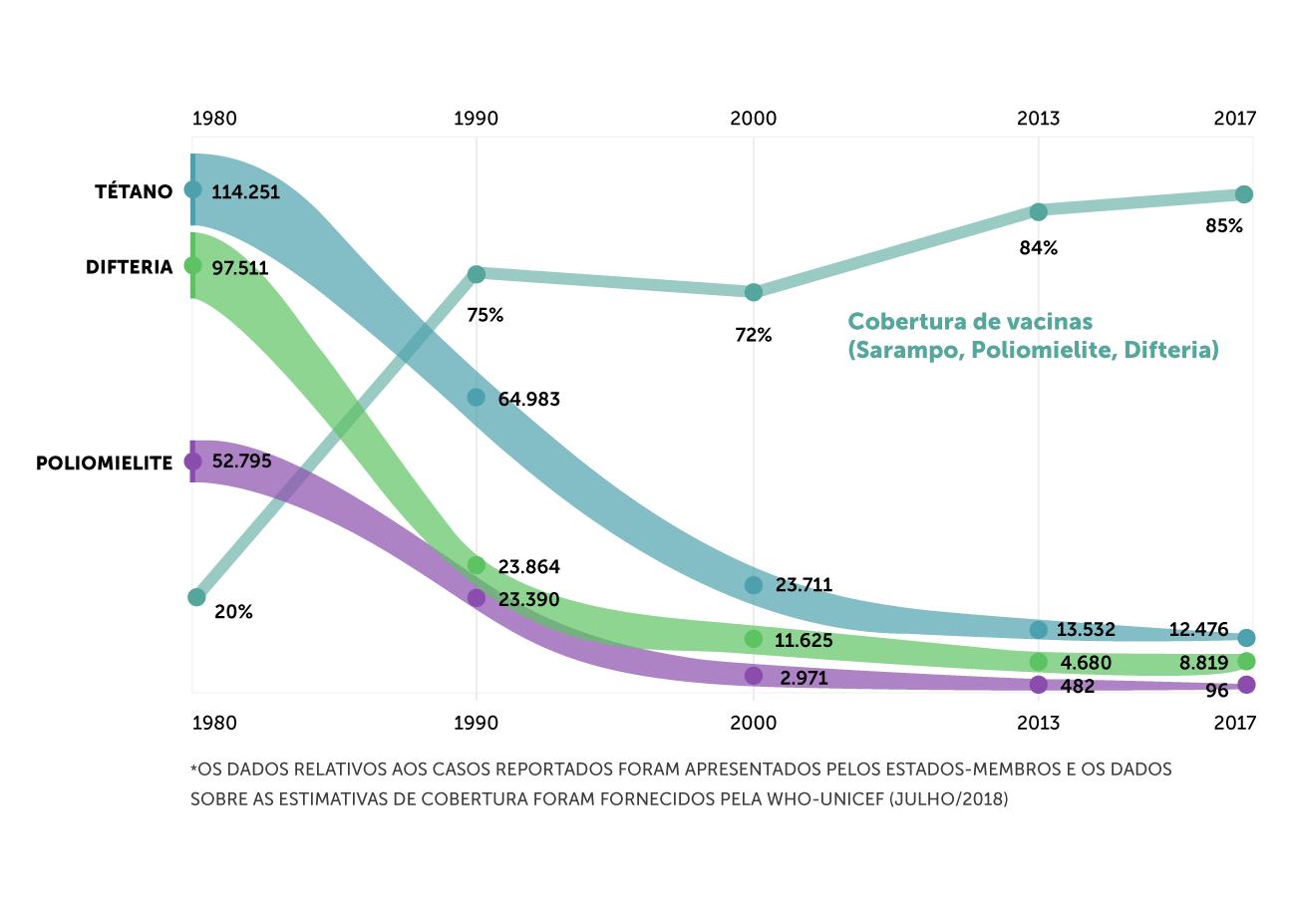 gráfico cobertura de vacinas