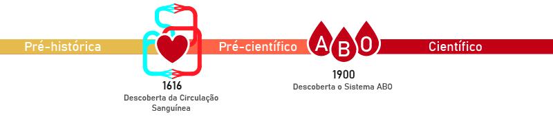 História da transfusão de sangue