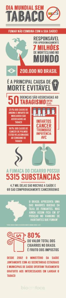 infográfico tabaco